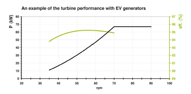 ev soga high efficiency graphic