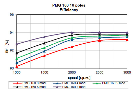 pmg160 soga efficiencies