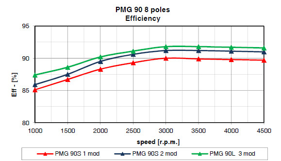pmg90 soga efficiencies